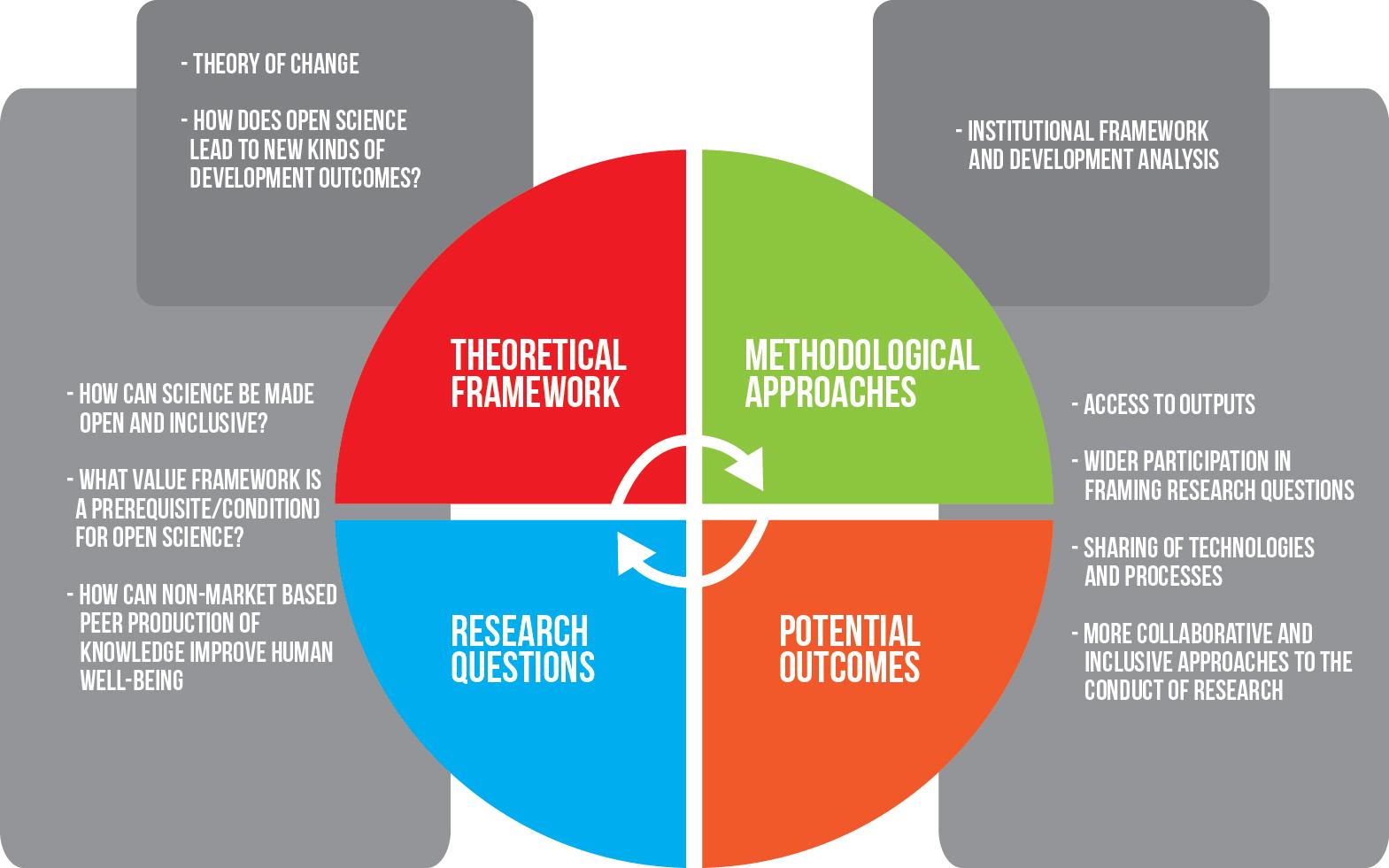 OCSDNet Conceptual Framework   OCSDNET